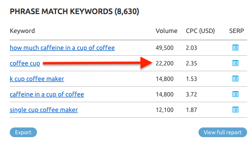 keyword research and search volume for coffee cup