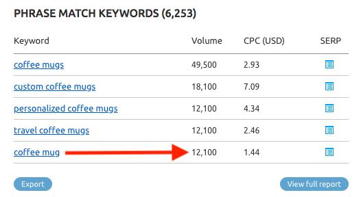 SEMRush keyword research search volume for coffee mug